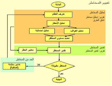 رسم ٢.٤-١ : مخطط انسيابي لإجراءات تقييم المخاطر